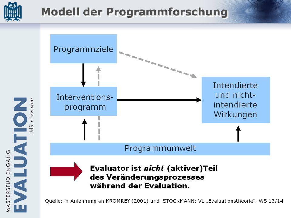 Modell der Programmforschung