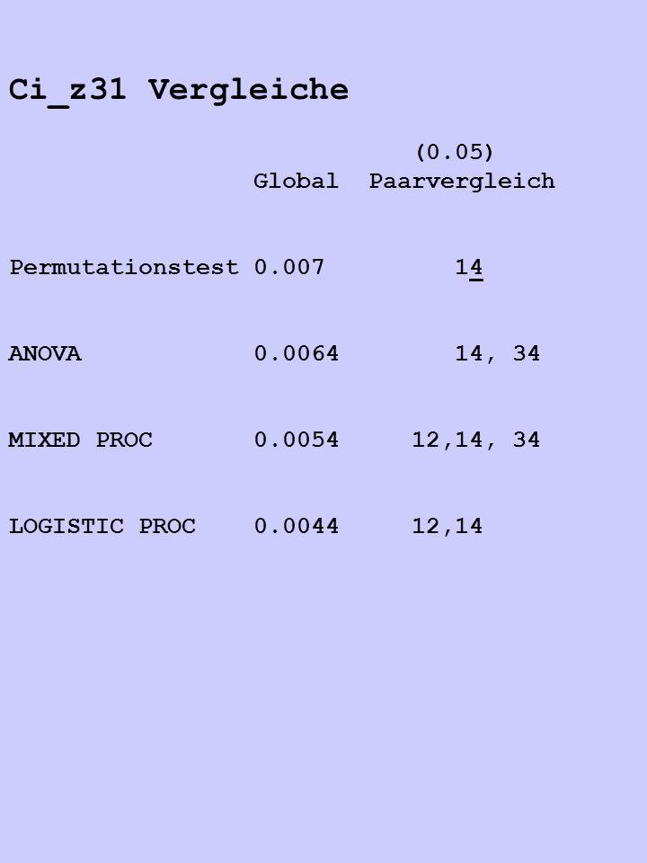 Ci_z31 Vergleiche (0.05) Global Paarvergleich