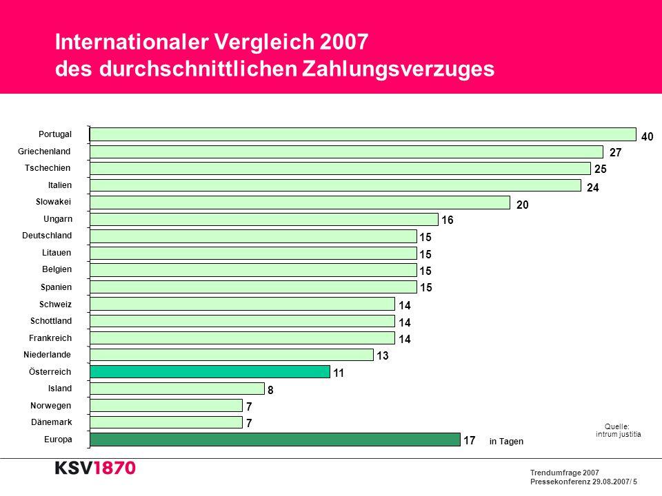 Internationaler Vergleich 2007 des durchschnittlichen Zahlungsverzuges