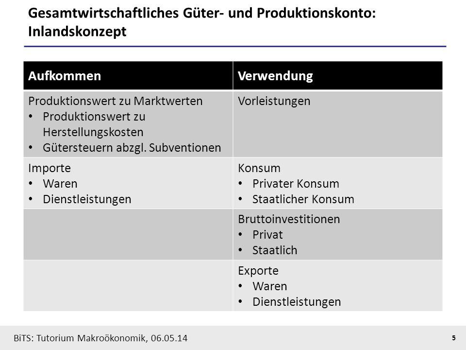 Gesamtwirtschaftliches Güter- und Produktionskonto: Inlandskonzept