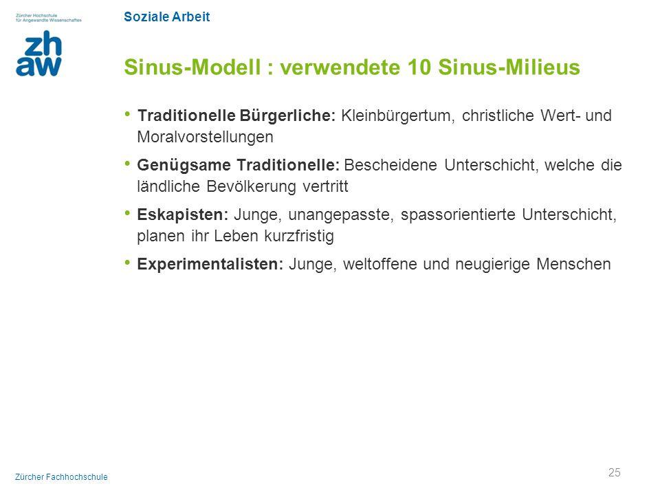 Sinus-Modell : verwendete 10 Sinus-Milieus