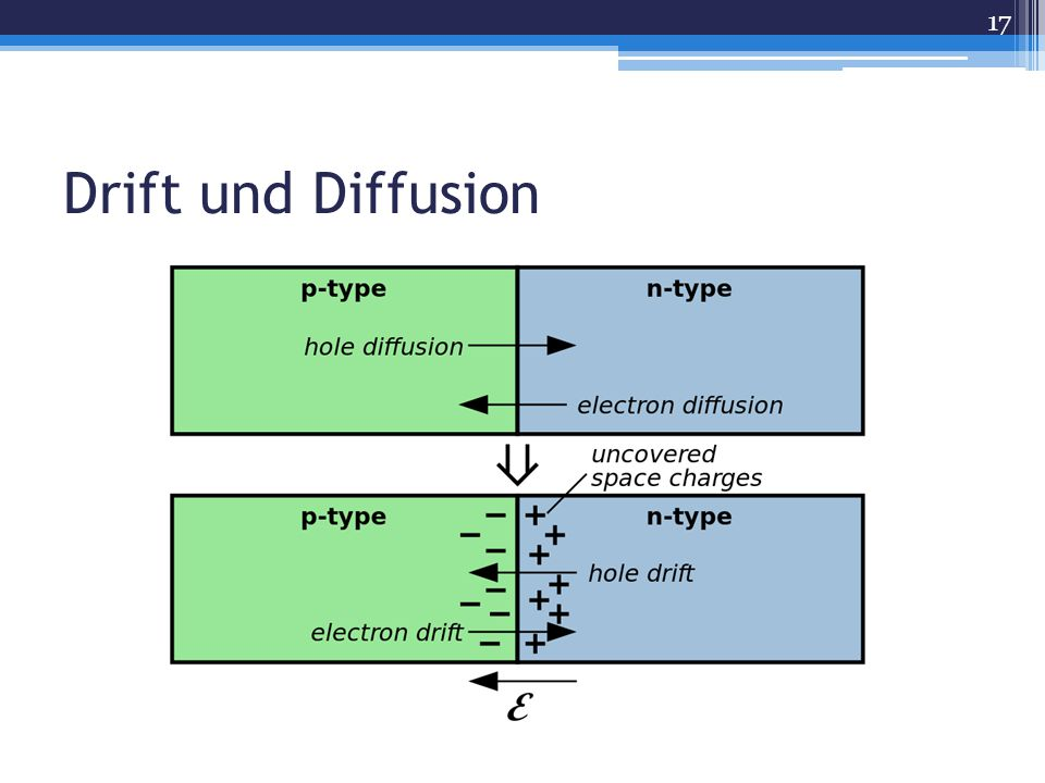 Drift und Diffusion