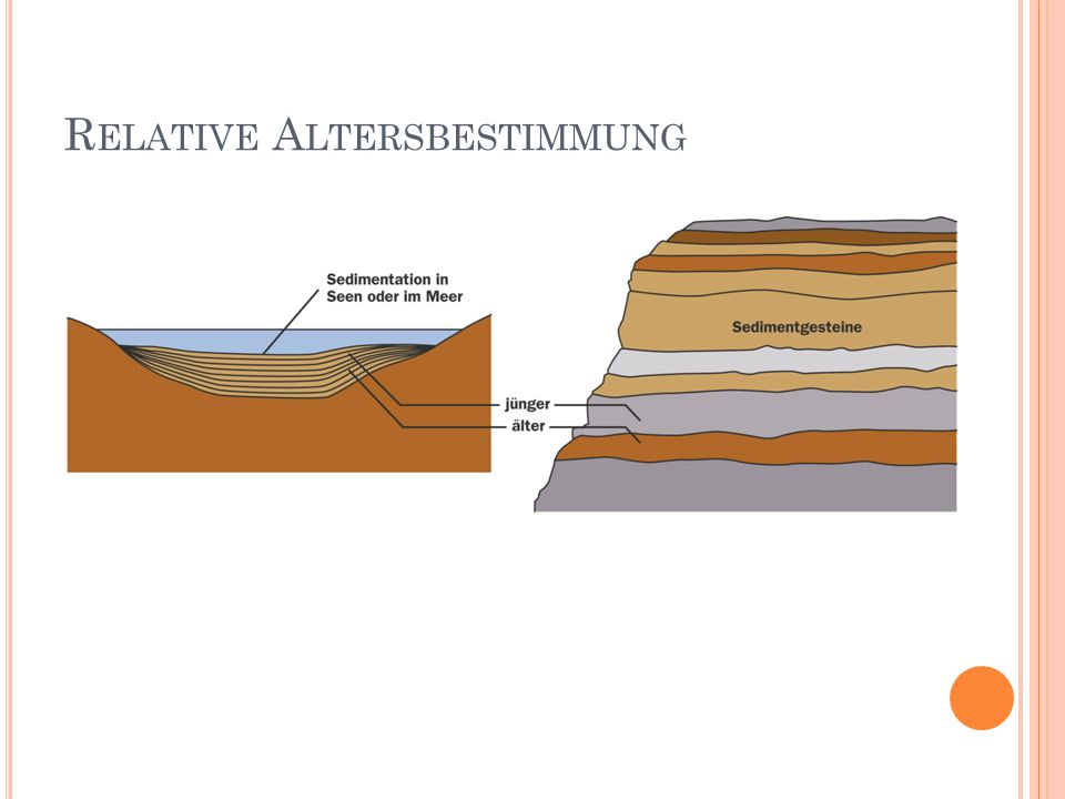Relative Altersbestimmung
