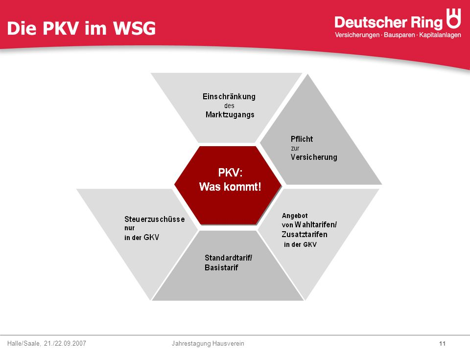 Die PKV im WSG