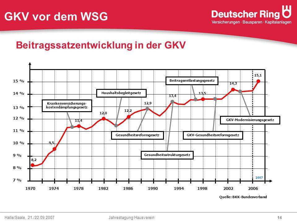 GKV vor dem WSG Beitragssatzentwicklung in der GKV 15 % 14 % 13 % 12 %