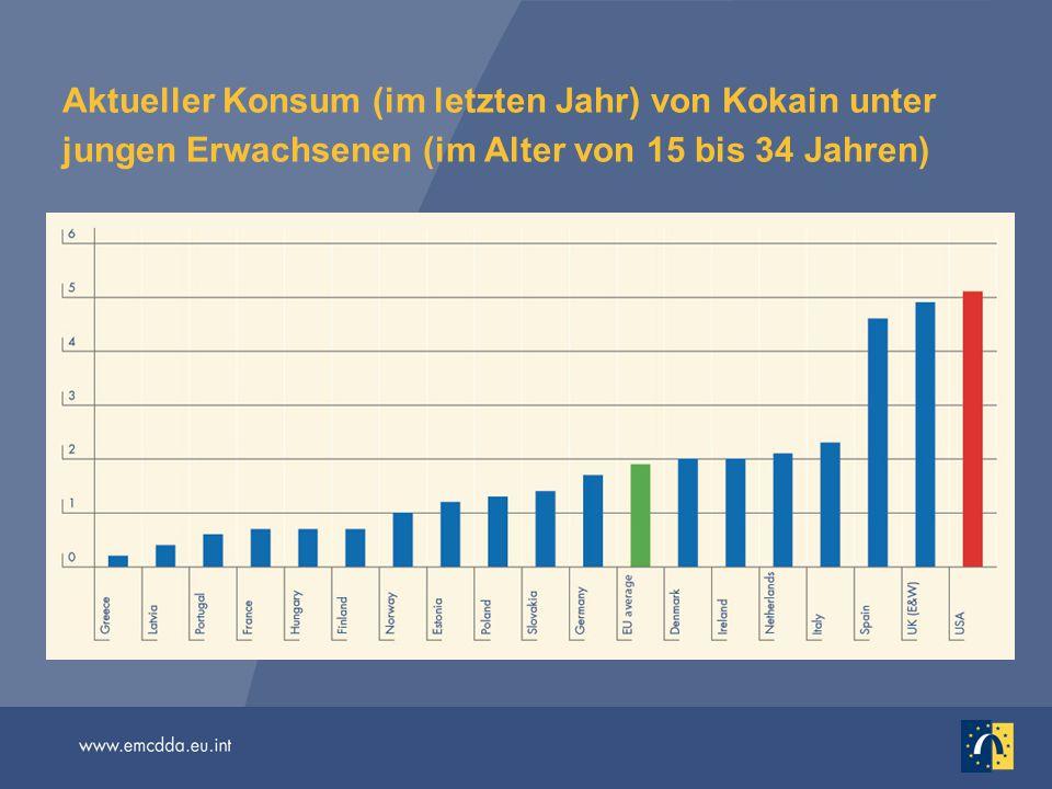 Aktueller Konsum (im letzten Jahr) von Kokain unter jungen Erwachsenen (im Alter von 15 bis 34 Jahren)