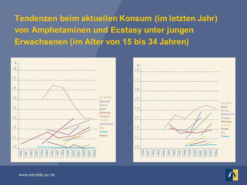 Tendenzen beim aktuellen Konsum (im letzten Jahr) von Amphetaminen und Ecstasy unter jungen Erwachsenen (im Alter von 15 bis 34 Jahren)