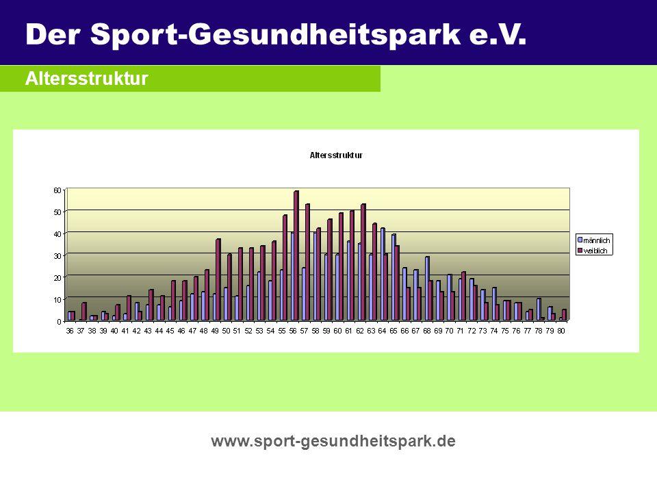 Der Sport-Gesundheitspark e.V. Überschrift