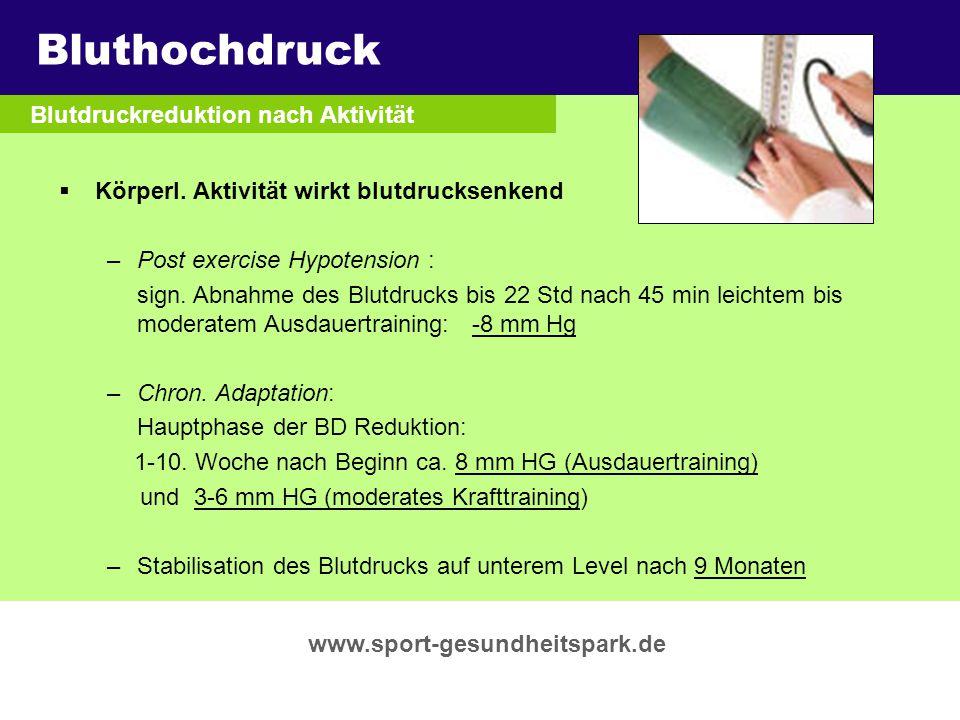 Bluthochdruck Überschrift Untertitel Blutdruckreduktion nach Aktivität