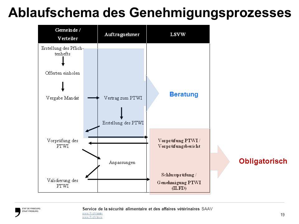 Ablaufschema des Genehmigungsprozesses