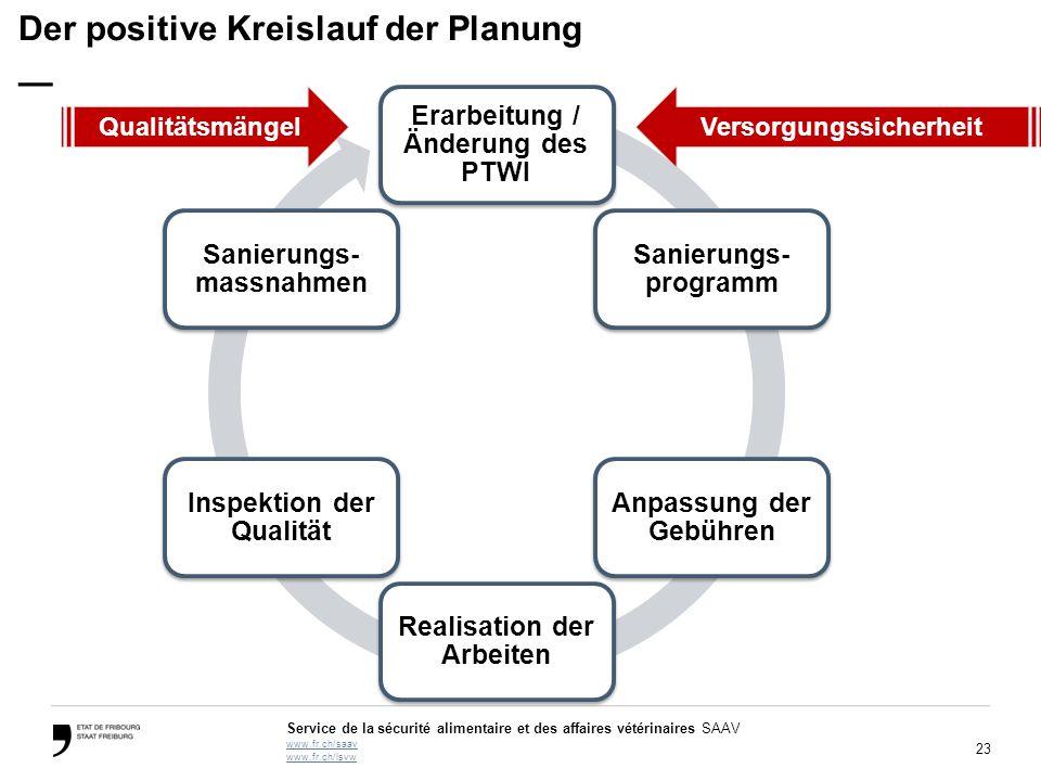 Der positive Kreislauf der Planung —