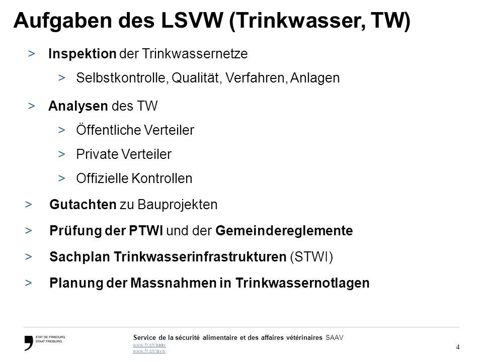 Aufgaben des LSVW (Trinkwasser, TW)