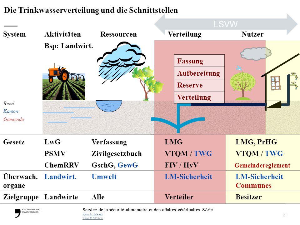 Die Trinkwasserverteilung und die Schnittstellen —