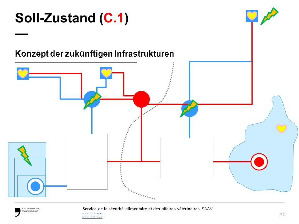 Soll-Zustand (C.1) — Konzept der zukünftigen Infrastrukturen