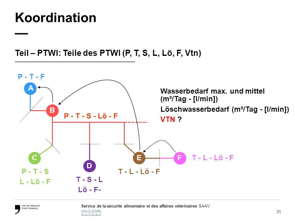 Koordination — Teil – PTWI: Teile des PTWI (P, T, S, L, Lö, F, Vtn)