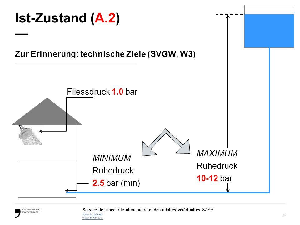 Ist-Zustand (A.2) — Zur Erinnerung: technische Ziele (SVGW, W3)
