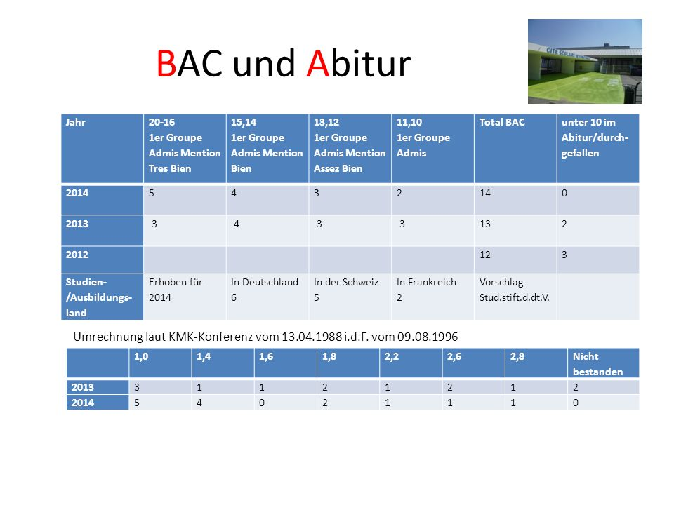 BAC und Abitur Jahr. 20-16. 1er Groupe Admis Mention Tres Bien. 15,14. 1er Groupe Admis Mention Bien.
