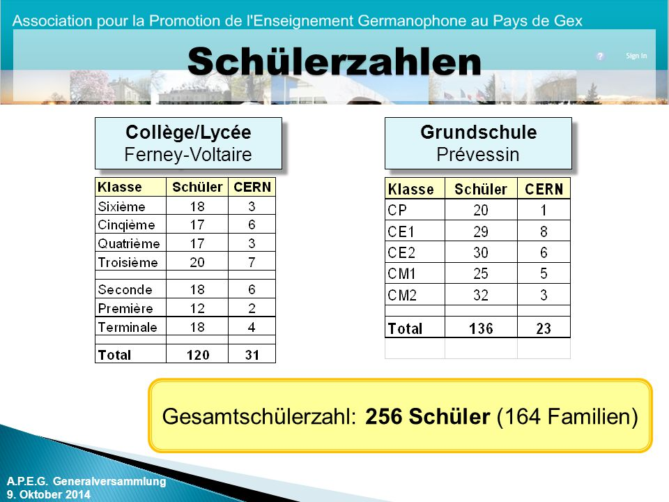 Gesamtschülerzahl: 256 Schüler (164 Familien)