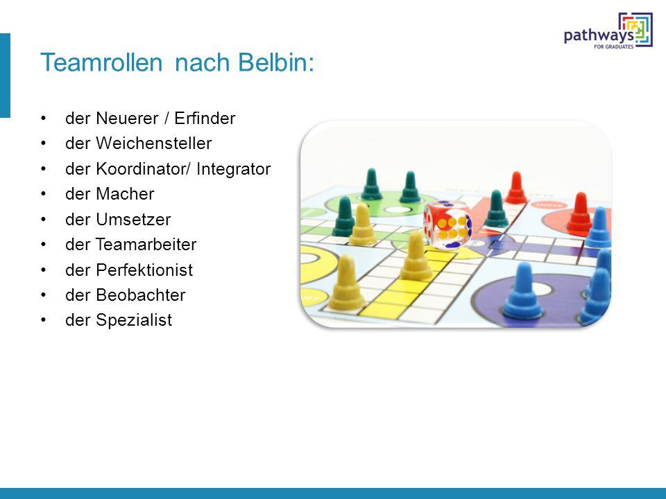 Teamrollen nach Belbin: