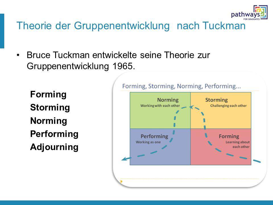 Theorie der Gruppenentwicklung nach Tuckman