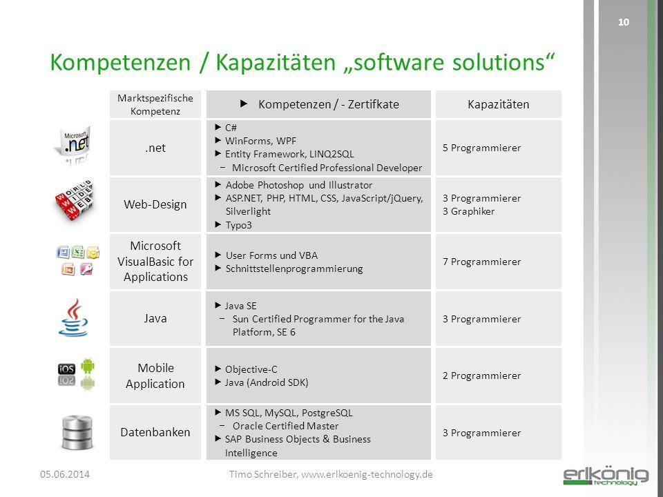 "Kompetenzen / Kapazitäten ""software solutions"