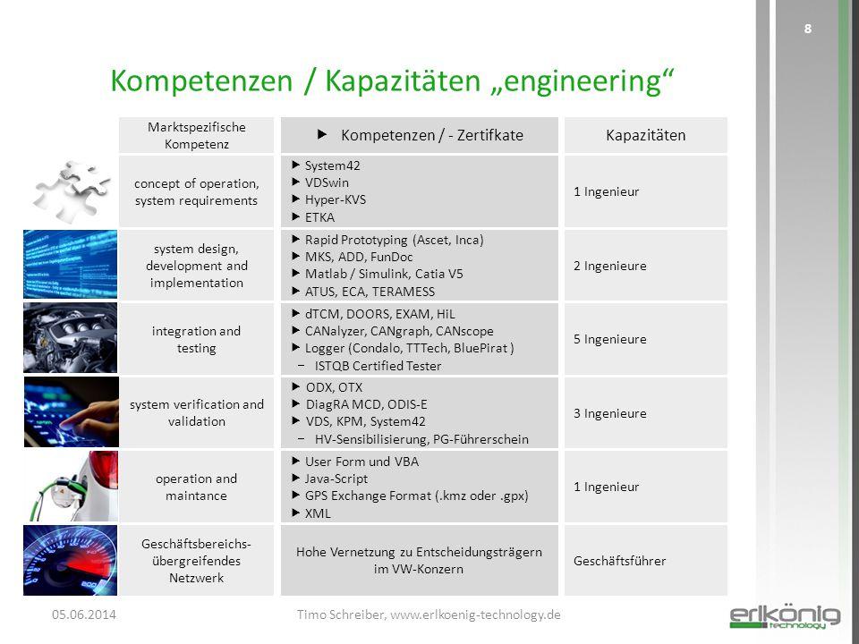 """Kompetenzen / Kapazitäten """"engineering"""