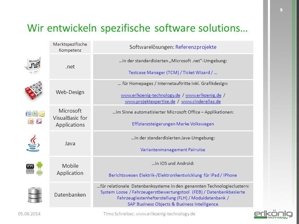 Wir entwickeln spezifische software solutions…
