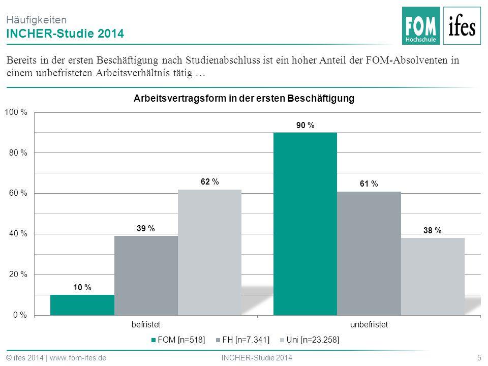 INCHER-Studie 2014 Häufigkeiten
