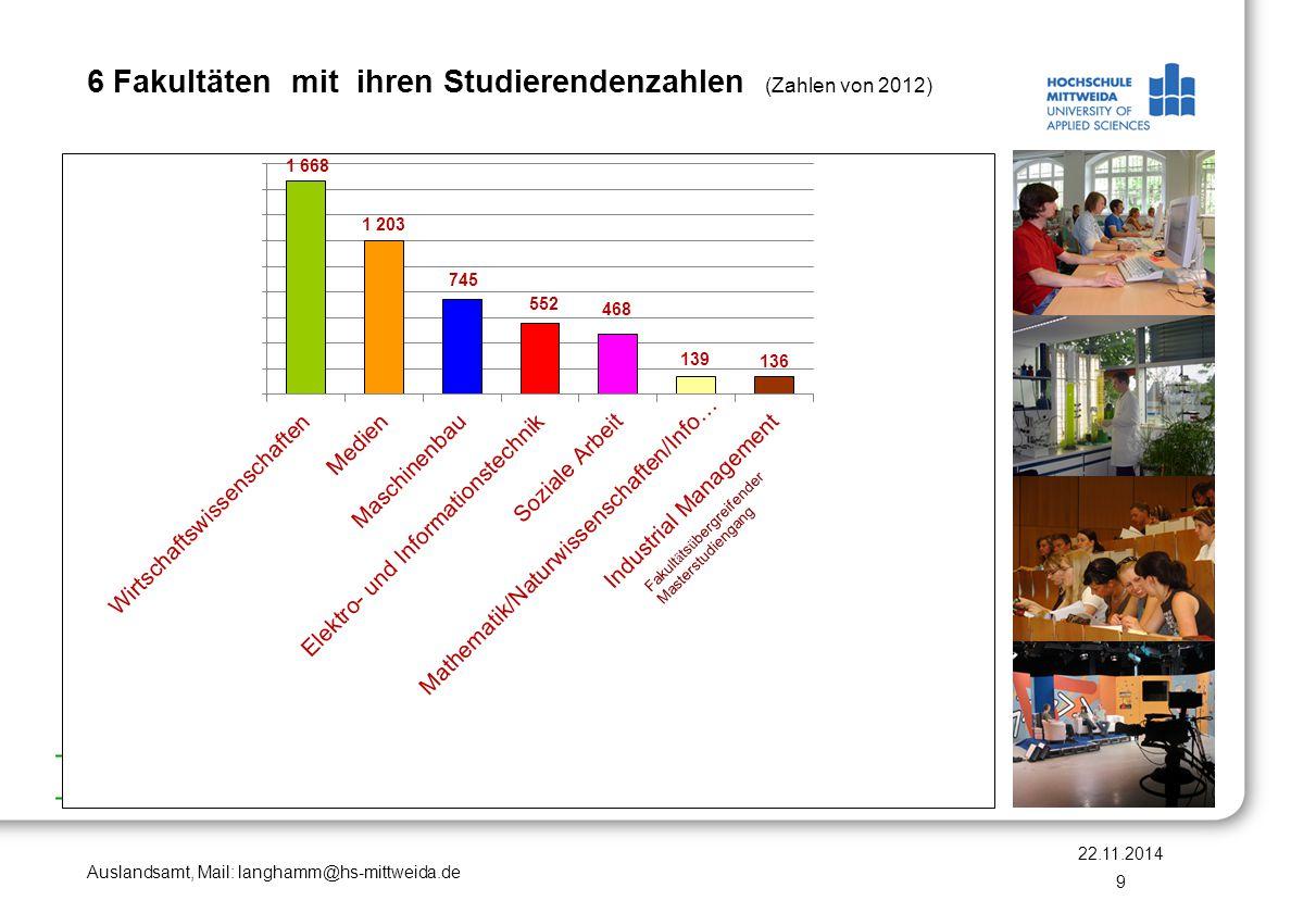 6 Fakultäten mit ihren Studierendenzahlen (Zahlen von 2012)