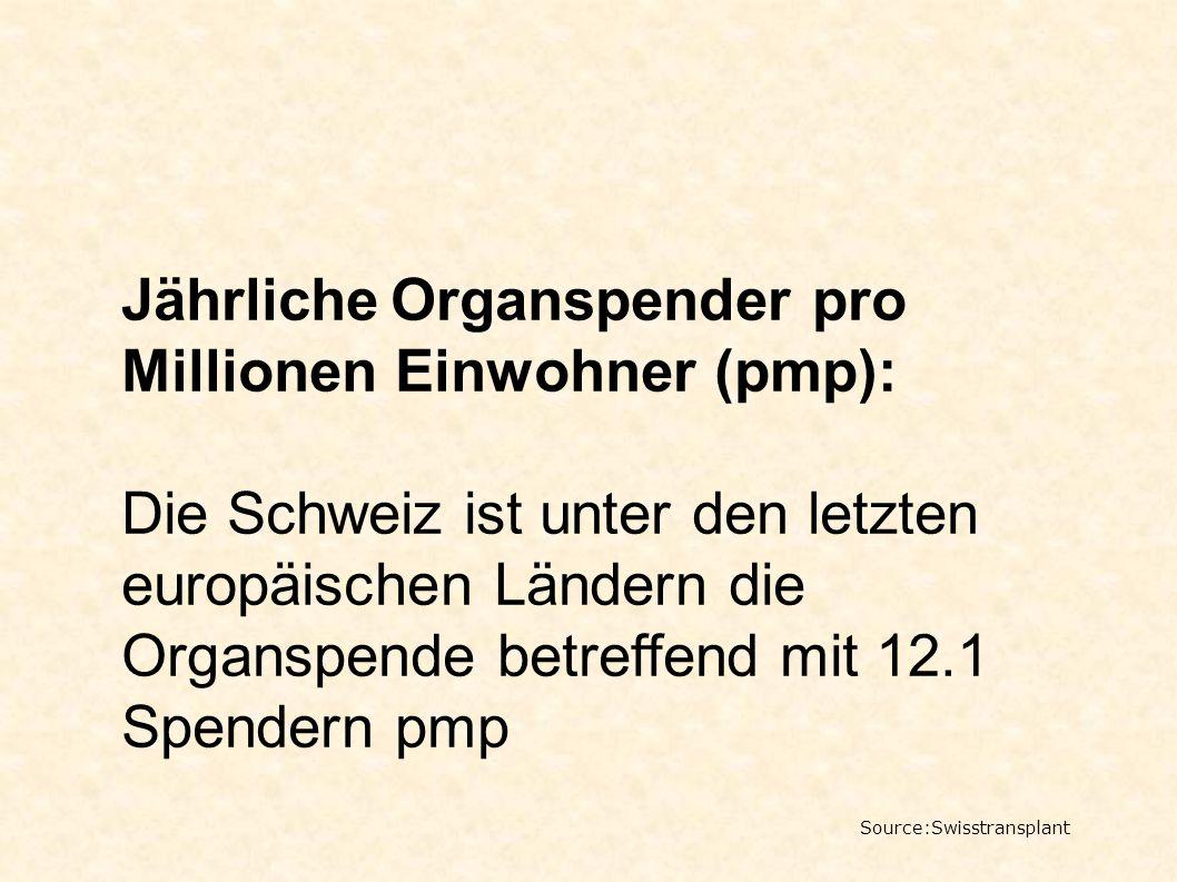 Jährliche Organspender pro Millionen Einwohner (pmp):
