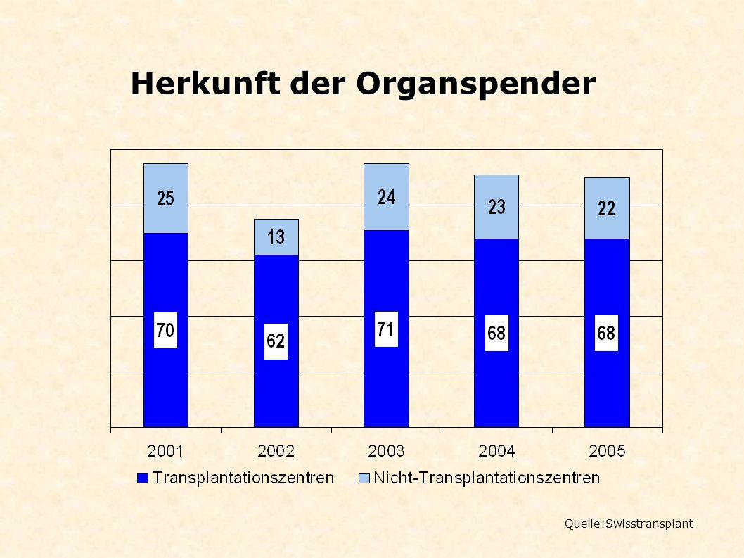 Herkunft der Organspender