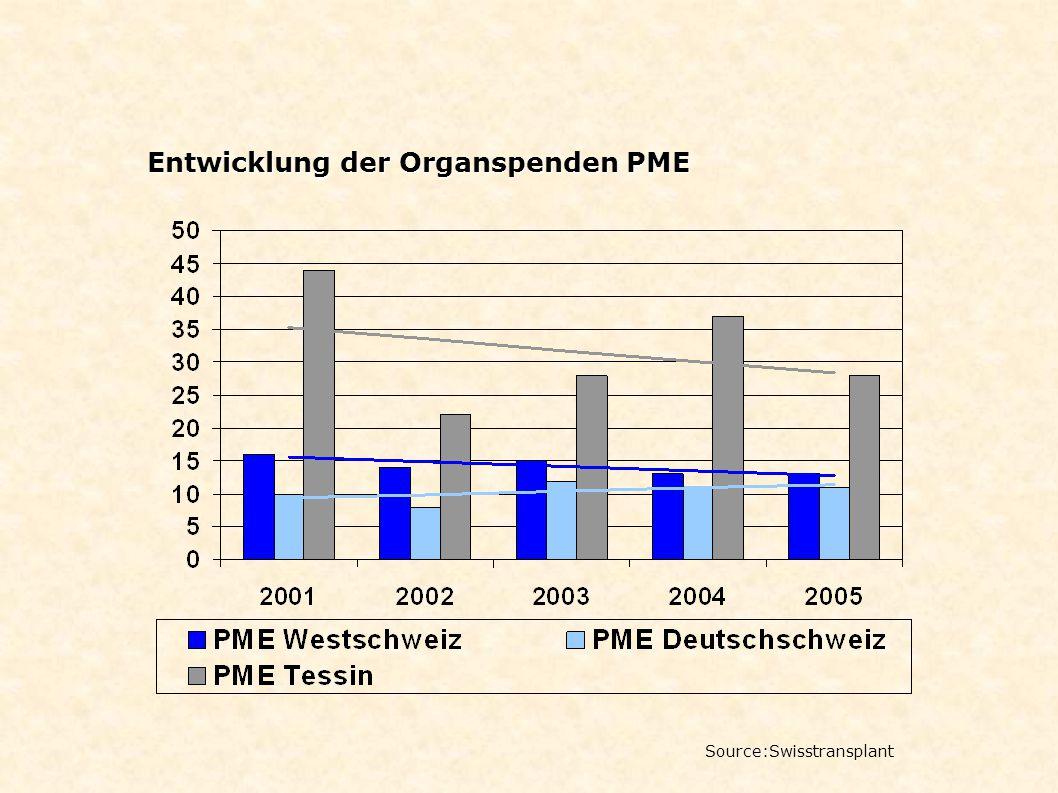 Entwicklung der Organspenden PME