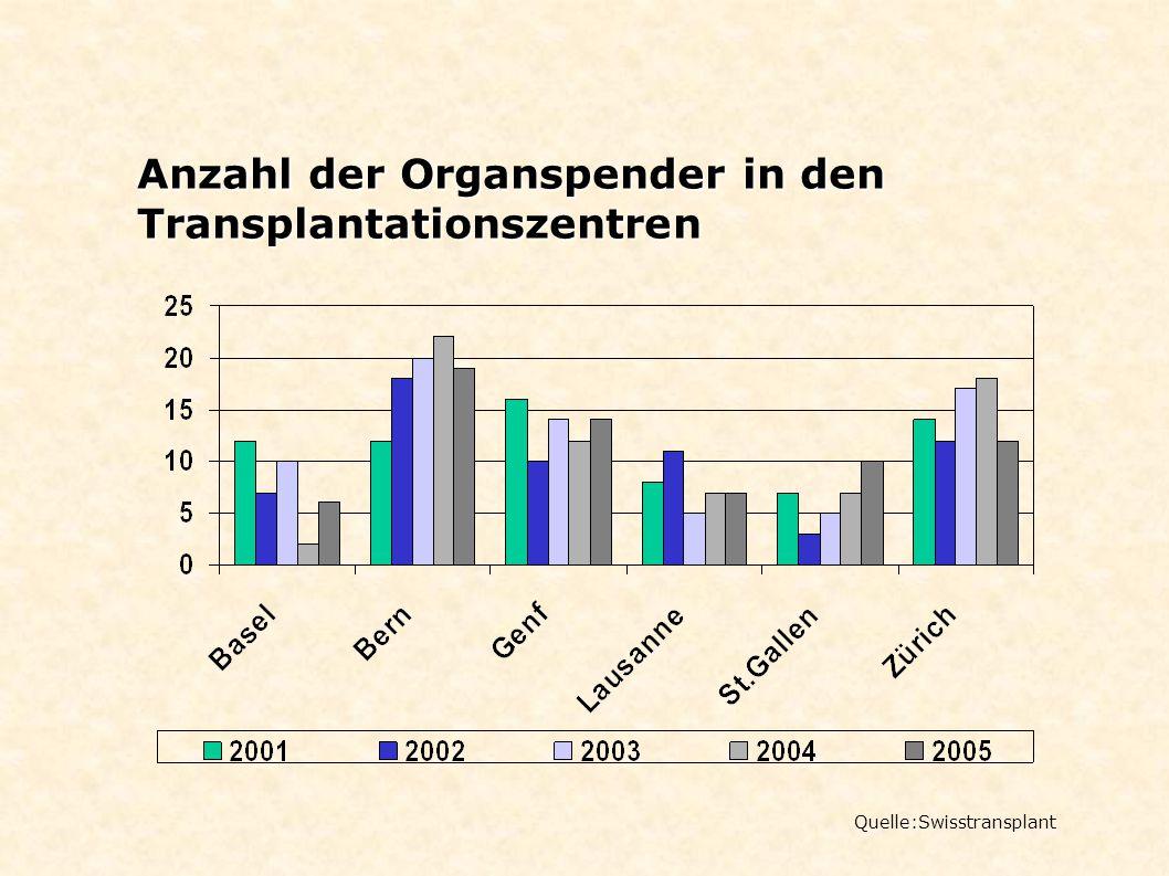 Anzahl der Organspender in den Transplantationszentren