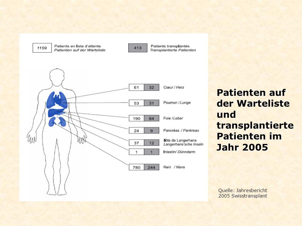 Patienten auf der Warteliste und transplantierte Patienten im Jahr 2005