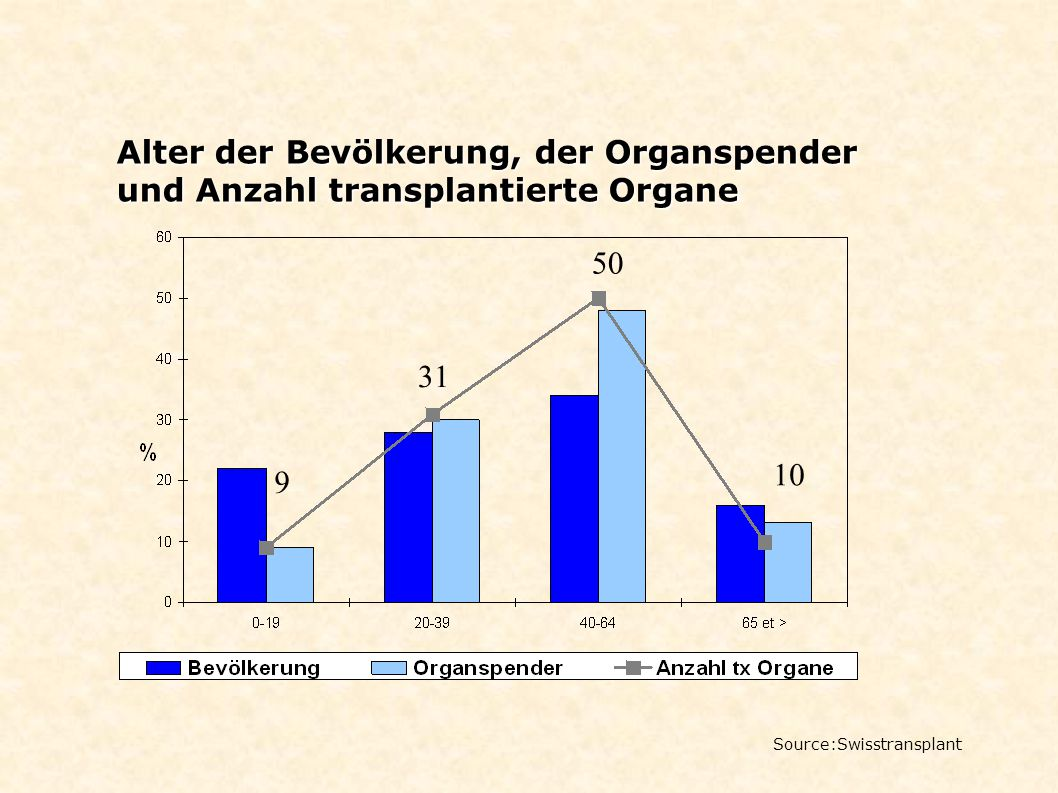 Alter der Bevölkerung, der Organspender und Anzahl transplantierte Organe