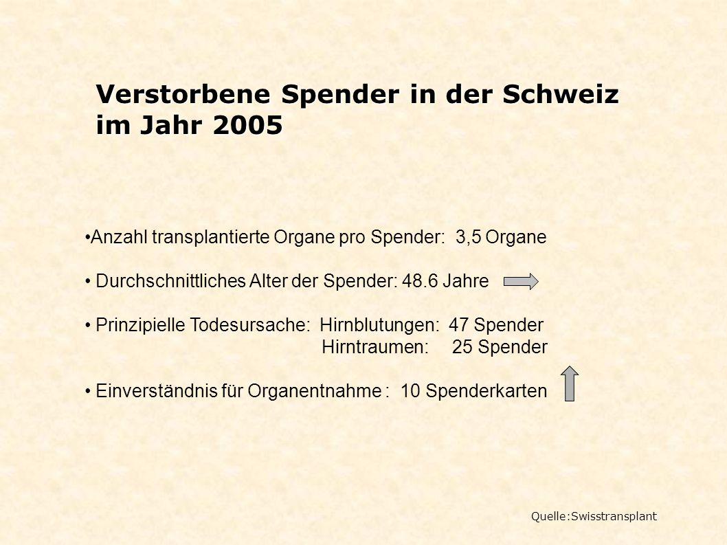 Verstorbene Spender in der Schweiz im Jahr 2005