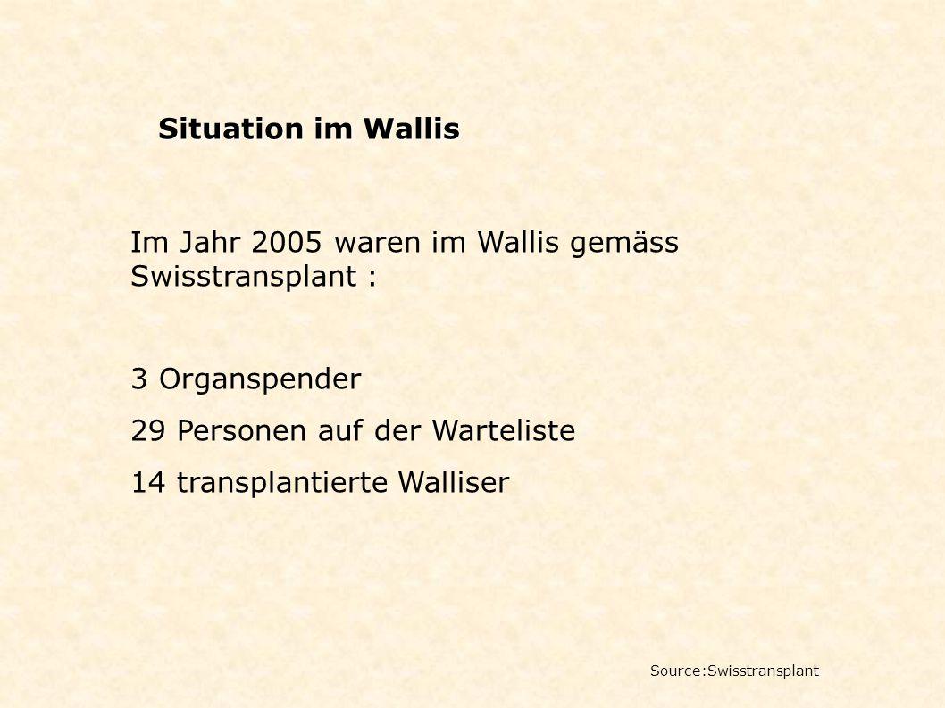 Im Jahr 2005 waren im Wallis gemäss Swisstransplant :