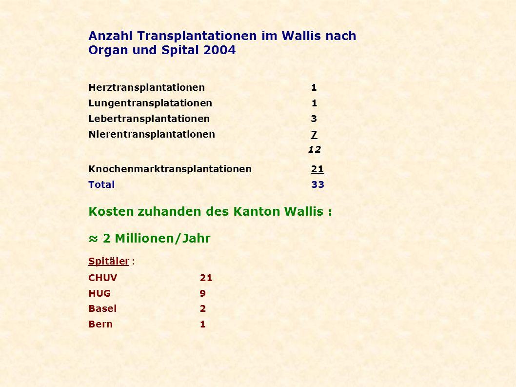 Anzahl Transplantationen im Wallis nach Organ und Spital 2004