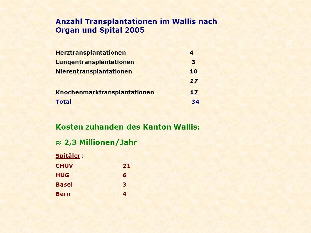 Anzahl Transplantationen im Wallis nach Organ und Spital 2005
