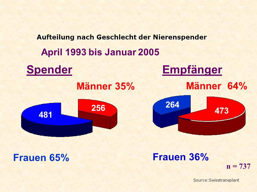 Spender Empfänger Männer 35% Männer 64% Frauen 65% Frauen 36%
