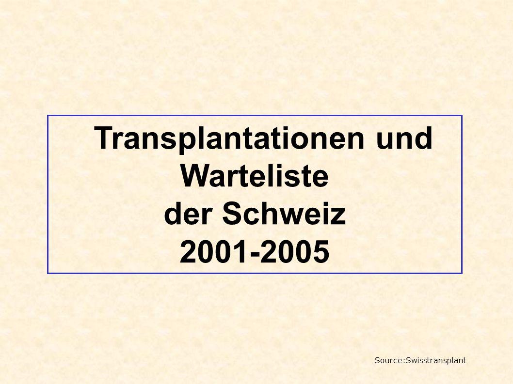 Transplantationen und
