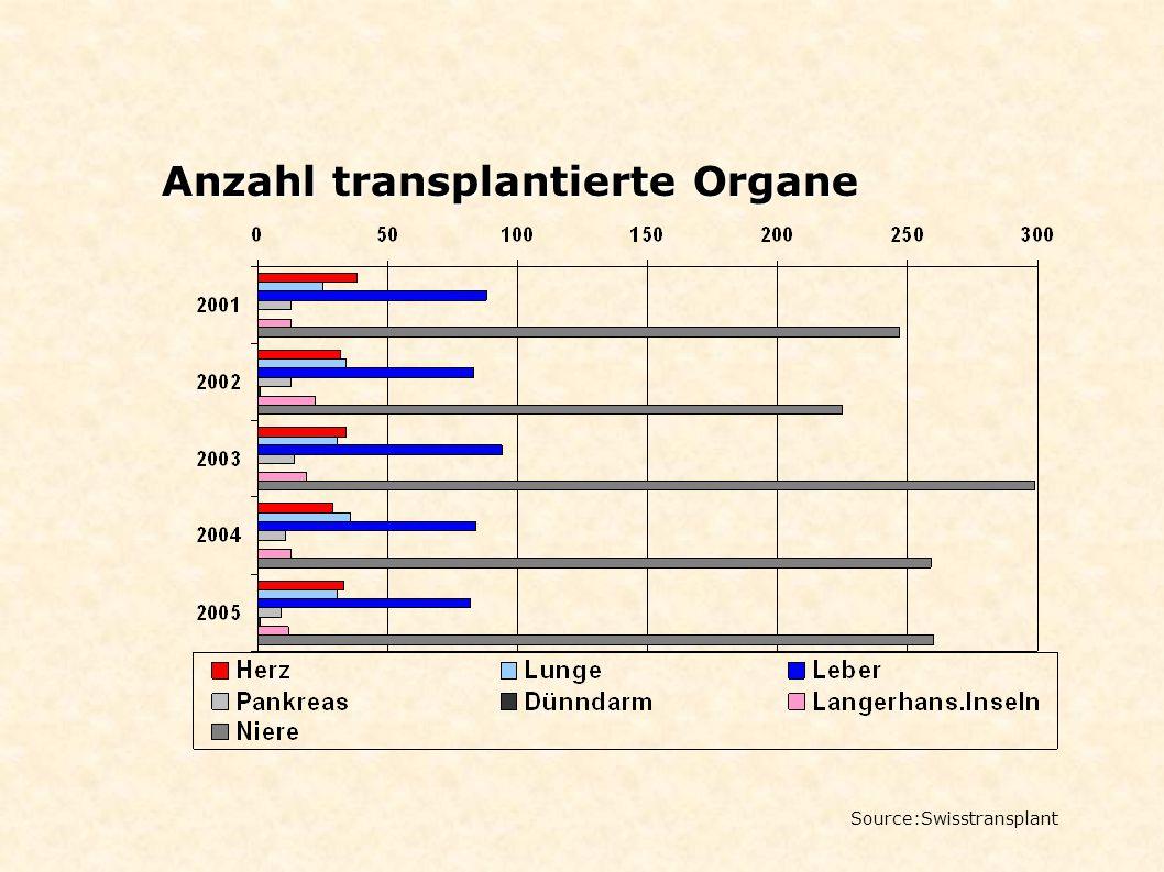 Anzahl transplantierte Organe