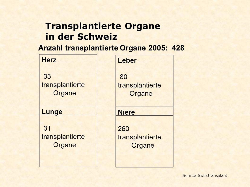 Transplantierte Organe in der Schweiz