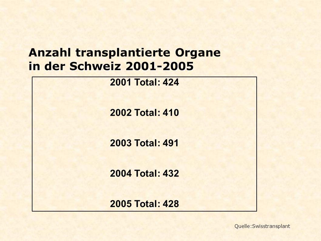 Anzahl transplantierte Organe in der Schweiz 2001-2005