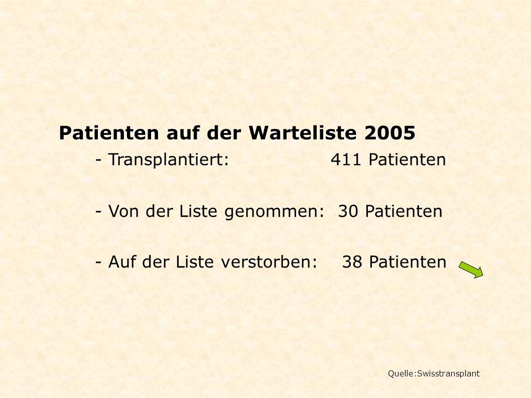 Patienten auf der Warteliste 2005