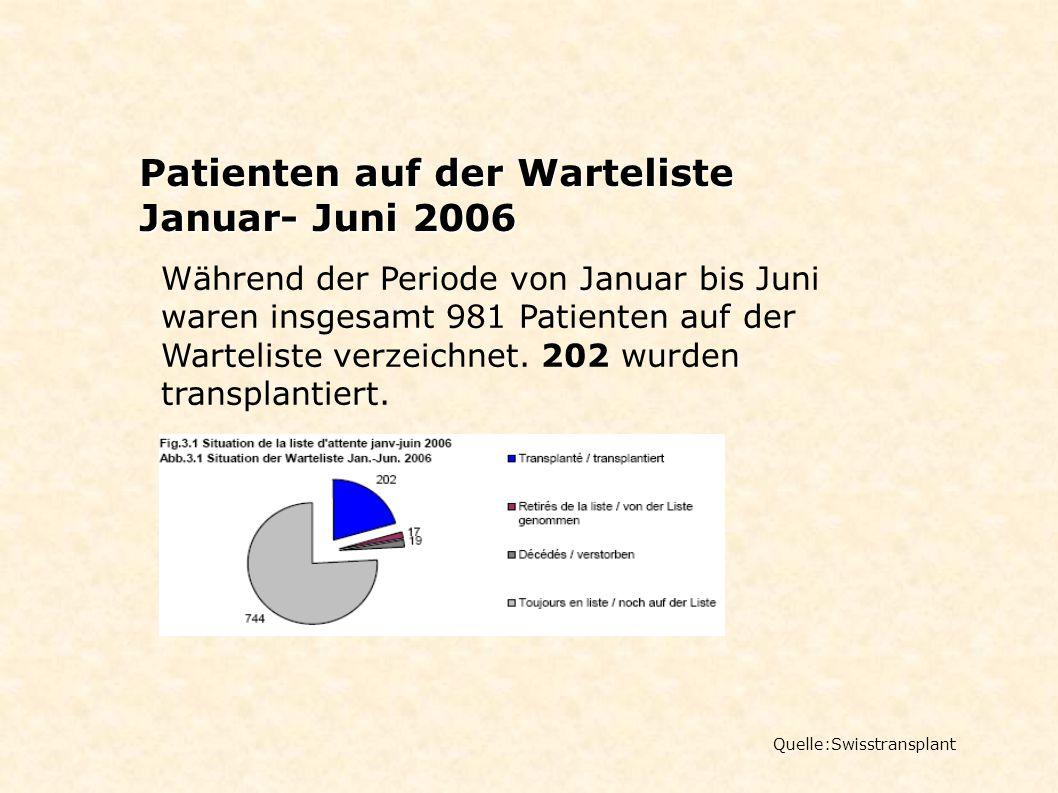 Patienten auf der Warteliste Januar- Juni 2006