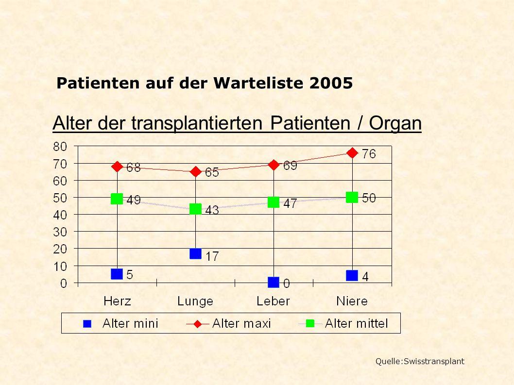 Alter der transplantierten Patienten / Organ