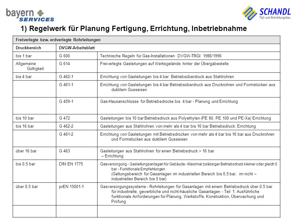 1) Regelwerk für Planung Fertigung, Errichtung, Inbetriebnahme