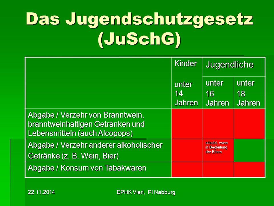 Das Jugendschutzgesetz (JuSchG)