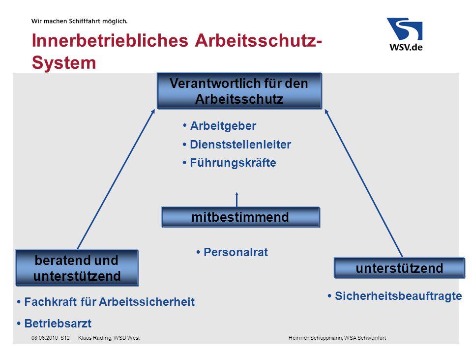 Innerbetriebliches Arbeitsschutz-System